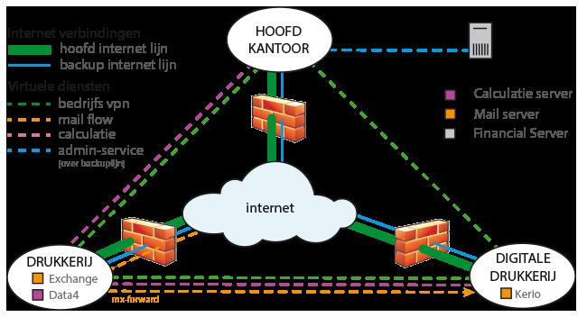 VPN netwerk Drukkerij groep